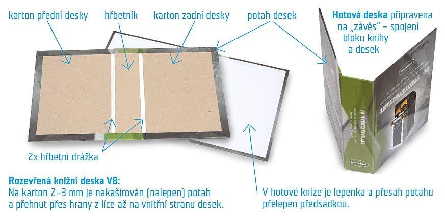 Co jsou desky knihy V8